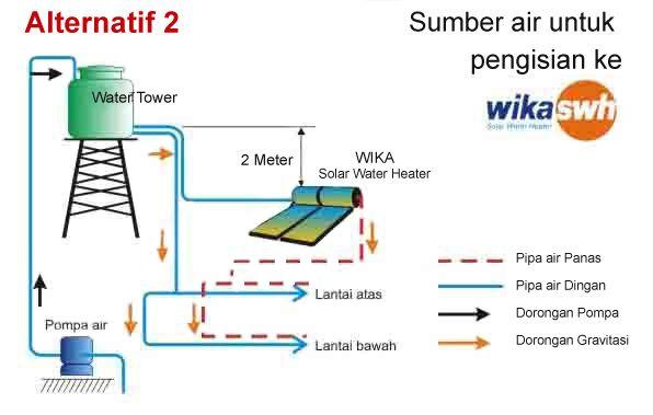 Service wika swh daerah Jagakarsa Jakarta Selatan 082111562722 Pemanas Air WIKA Tenaga Surya Matahari, yang berhubungan langsung dengan air, artinya di sini sangat tergantung dengan kondisi air setempat.