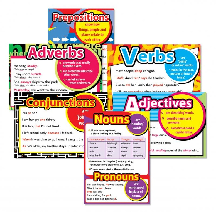 Image Detail for - Introducing Parts of Speech Posters - Educational Resources - Prim-Ed ...