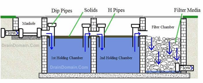 Septic Tanks Septic Tank Problems And Septic Tank Repair In 2020 Septic Tank Repair Septic Tank Septic Tank Design