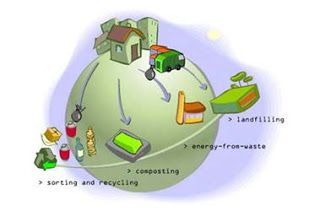 Environment - solid waste disposal     Solid  waste includes  any  garbage,  refuse, sludge from  a  wastewater  treatment  plant,  water ...