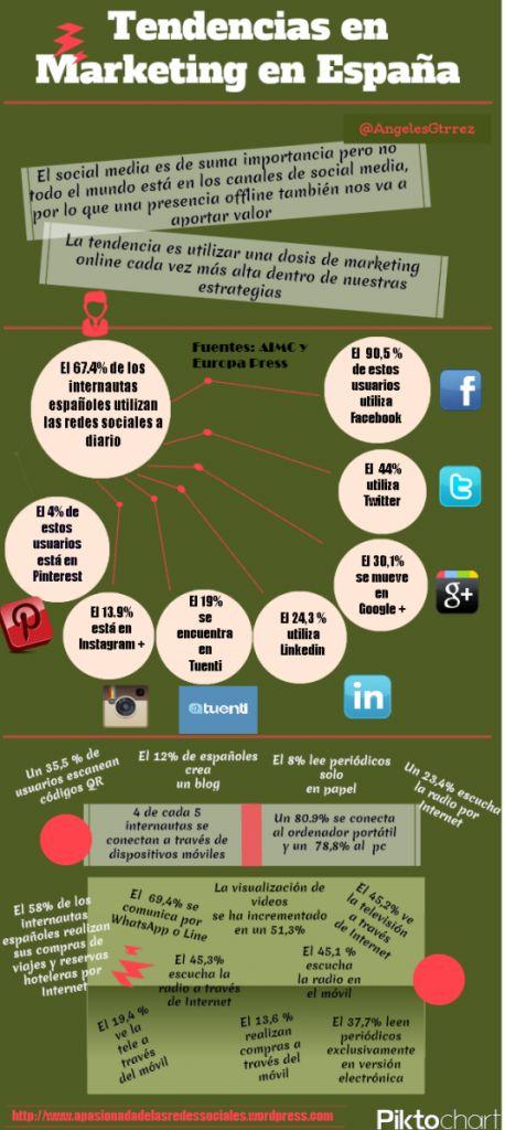 #Infografiaa de tendencias de #Marketing en España 2013
