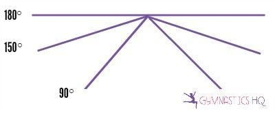 angle for jumps gymnastics