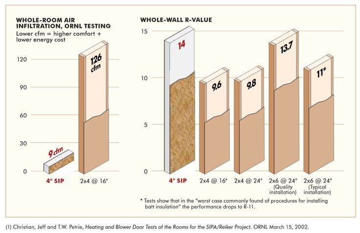 Whole wall R-Values (calculating thermal bridging of studs) & Air infiltration testing ... US Dept. of Energy, Oak Ridge National Laboratory (ORNL) 2002