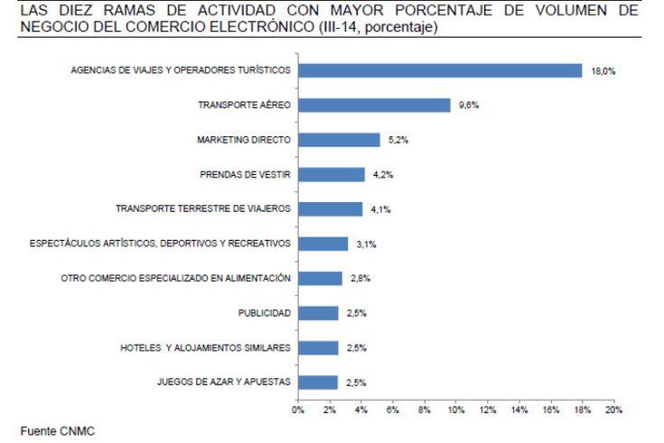 Ramas de actividad con mayor porcentaje de volumen de negocio del comercio electrónico.