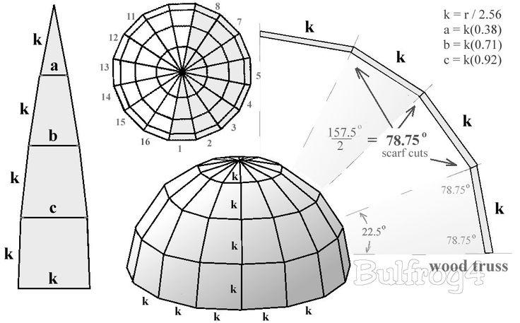 ❧ Cupola, formula