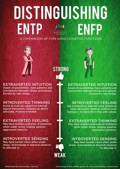This section Distinguishing ENFP and ENTP is to help users of the personality test verify their type in case they are unsure after doing the personality test and reading the profiles of both types.
