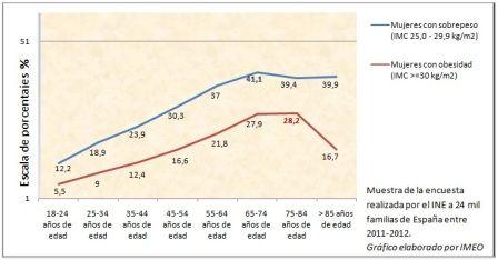 Sobrepeso y obesidad entre las mujeres españolas