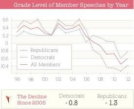 Congress's vocabulary falls a full grade level in seven years - Boing Boing #forshame #621 http://621shop.com