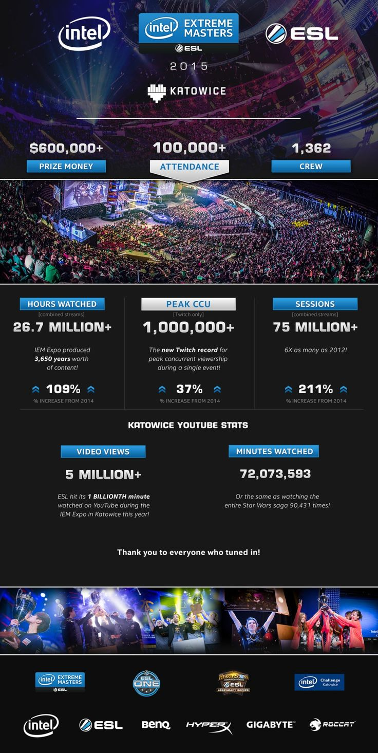 © ESL Gaming; statistics of IEM and ESL One Katowice 2015