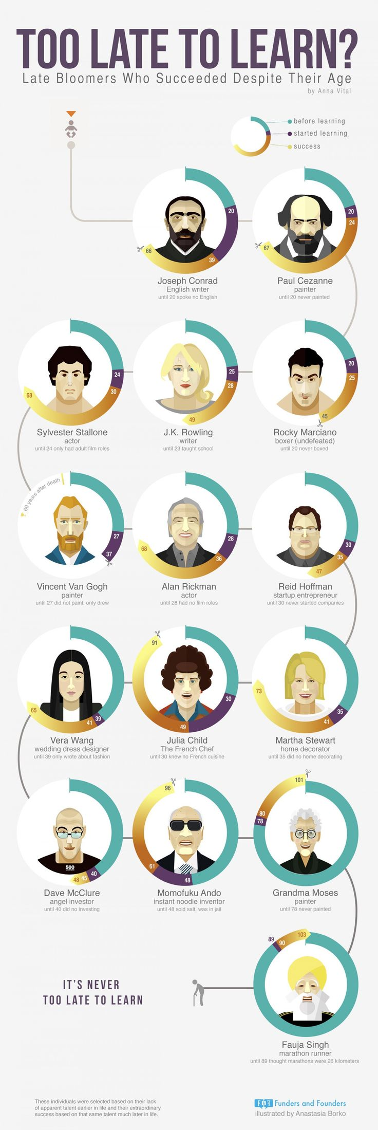 15 Late Bloomers Who Found Massive Success (Infographic) | Inc.com