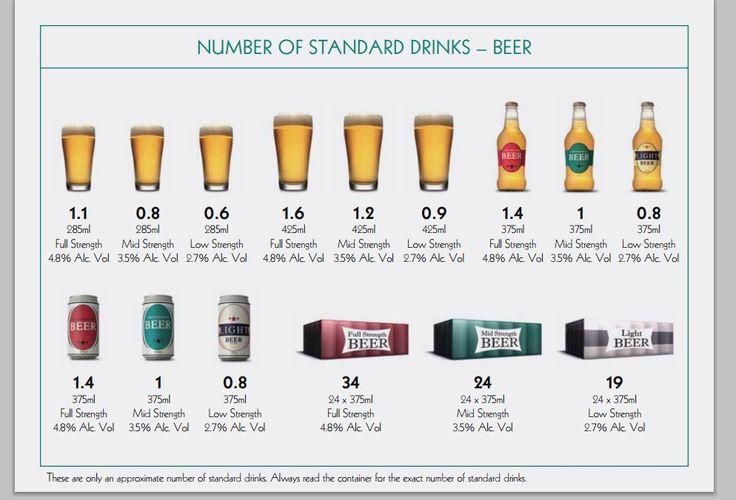 Standard drinks guide - Commonwealth Govt