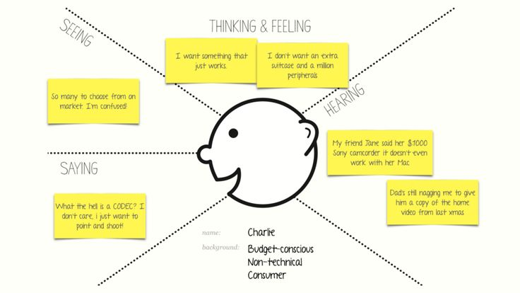 IHow to Run an Empathy & User Journey Mapping Workshop