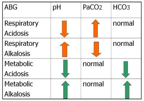 Respiratory/Metabolic Acidosis/Alkalosis