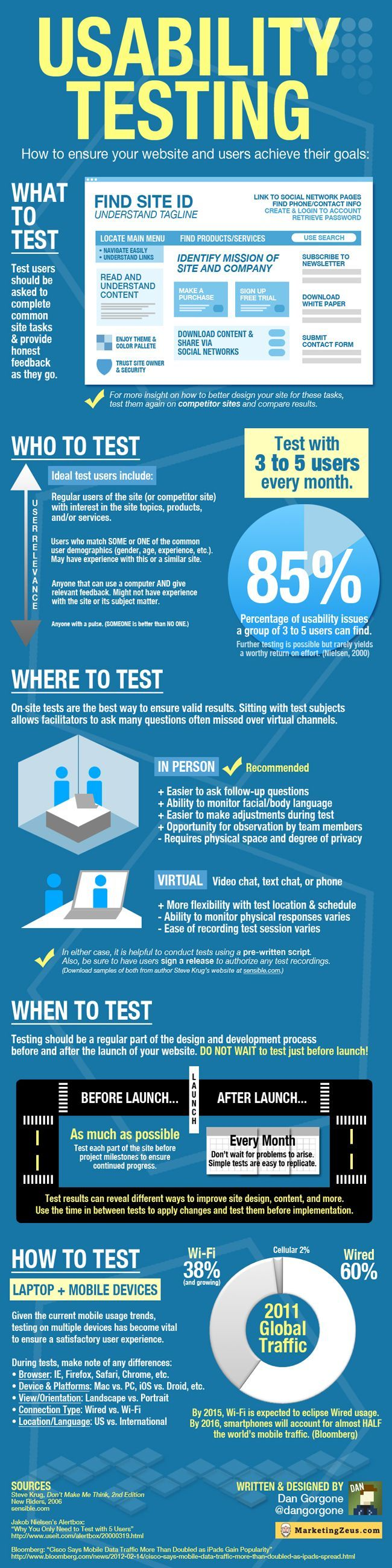 usability testing infograph #UX