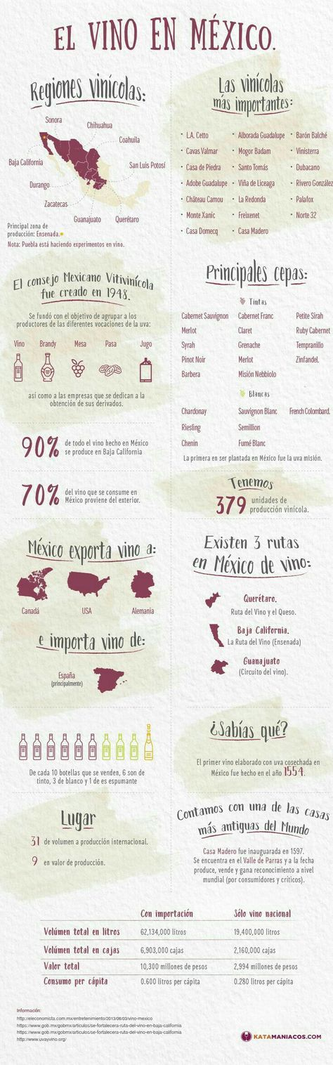 Wines of Mexico