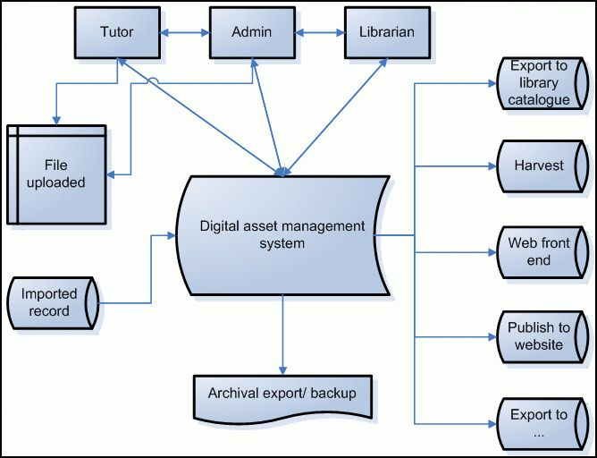an analysis of the dell corporation management system On this page you can find essay samples on dell inc business analysis order the process of management and creates a framework of order dell corporation.