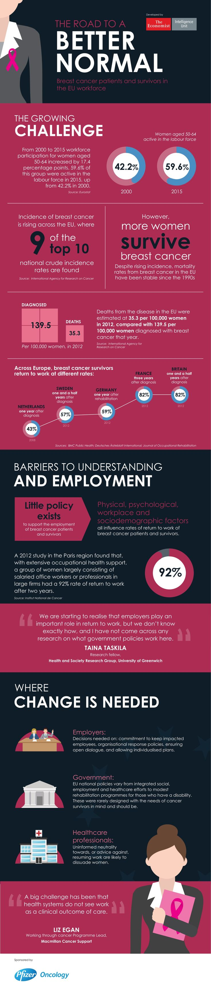 The road to a better normal: Breast Cancer patients and survivors in the EU workforce - The Economist Intelligence Unit (EIU)