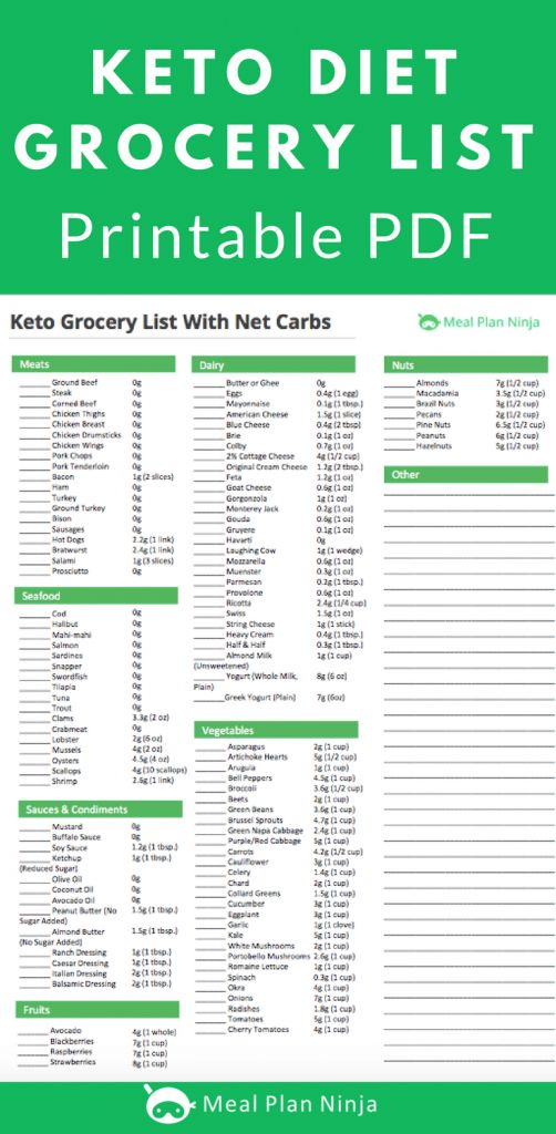 Printable Keto Diet Grocery List Approved Foods # ...