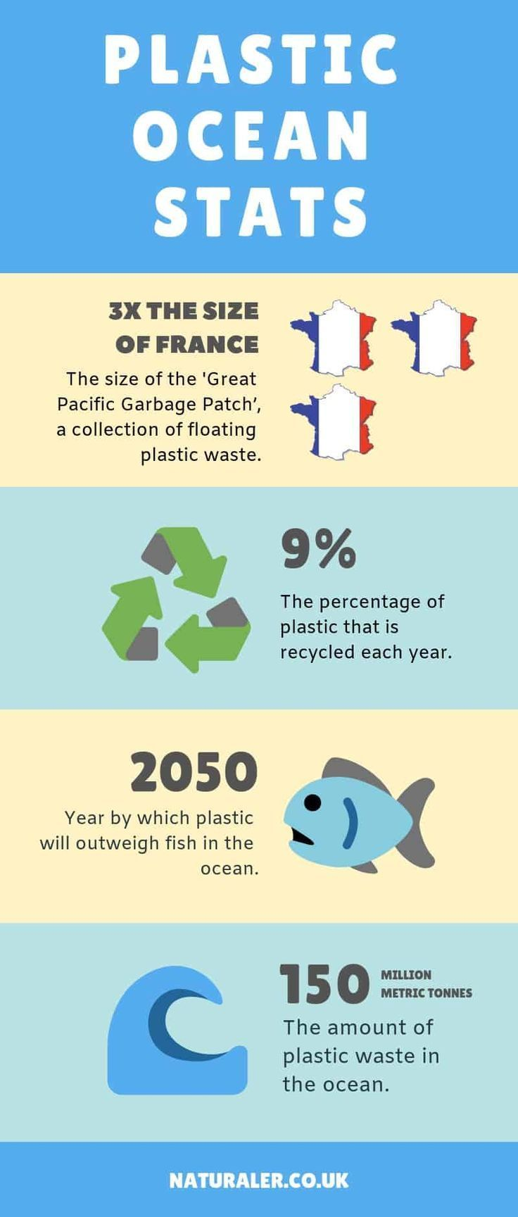 Facts Stats About Plastic Pollution In The Ocean Naturaler Plasticpollution Plasticocean In 2020 Plastic Pollution Facts Environment Facts Plastic Pollution