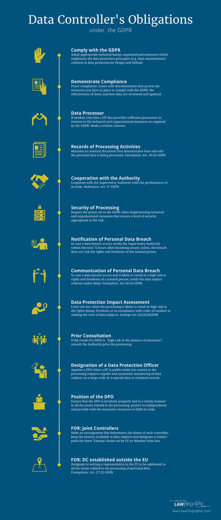 Who is the Data Controller and what are its responsibilities under the GDPR? | Law Infographic
