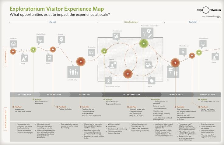 A good map is a snapshot of reality, where all the unimportant information has been removed to show a useful perspective. Experience maps like the ones we created, show how the many moments and touchpoints of the Exploratorium might be brought together to create a good or bad, impressive or ineffective visitor experience.
