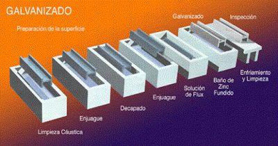 El Rincón del Sueko  Los procesos de recubrimientos electrolíticos o químicos consisten en depositar por vía electroquímica finas capas de metal sobre la superficie de una pieza sumergida en una solución de iones metálicos o electrolito.