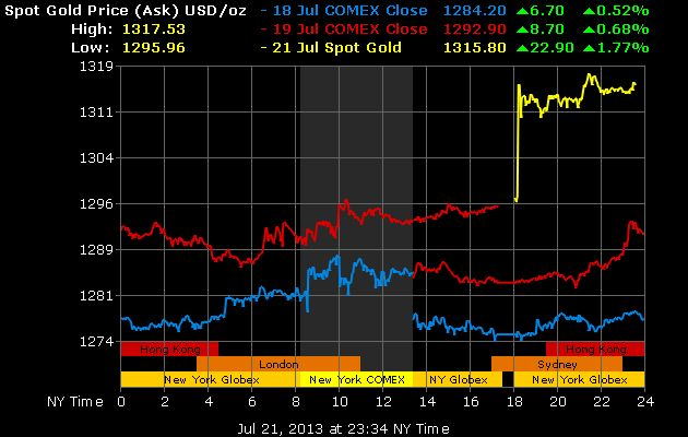 Gold Price Graph  Now is the perfect time to invest in gold. Get the current gold price and invest in gold.