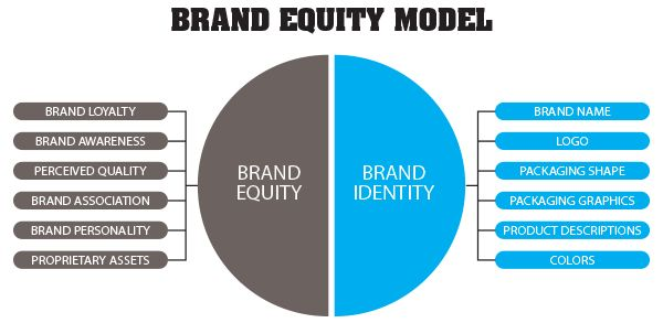 Lakme kapferer model of brand equity