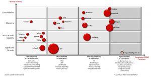 maturity of Eastern European IT destinations