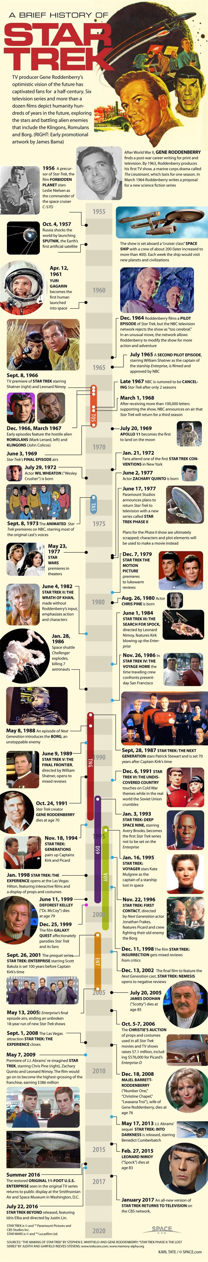 """The Evolution of – Star Trek – (Infographic) #listrak http://alabama.nef2.com/the-evolution-of-star-trek-infographic-listrak/  # The Evolution of Star Trek (Infographic) Sept. 8, 2011 marks 45 years since """"Star Trek"""" first appeared on TV screens. Credit: Karl Tate, SPACE.com contributor On Sept. 8, 1966, an American science fiction icon was born. The Star Trek television show lasted only three seasons, but spawned a lasting legacy that has stretched across decades and led to four spinoff…"""