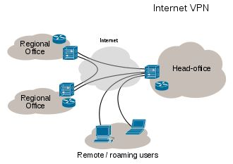 Virtual private network - Wikipedia, the free encyclopedia
