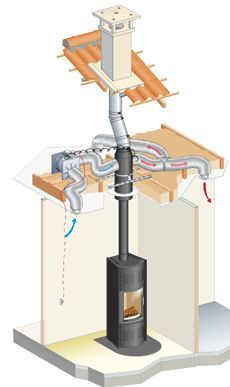 One wood burning Stove Whole house heating - Poujoulat Confort Plus http://www.poujoulat.co.uk/contenu/162/51/1/presentation/complete-chimney-solution-for-stoves-inserts-fireplaces-and-gas-fires.html