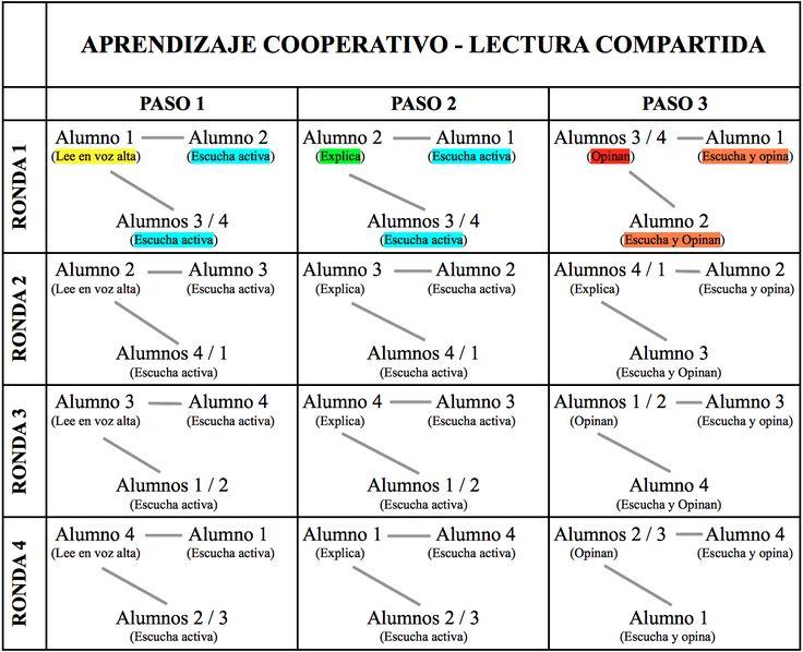 Aprendizaje Cooperativo. Lectura