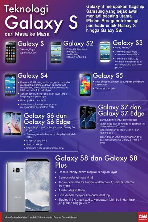 Teknologi Galaxy S dari Masa ke Masa