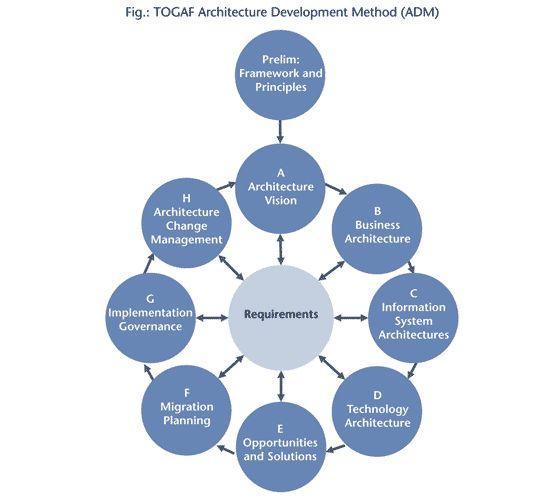 TOGAF Model