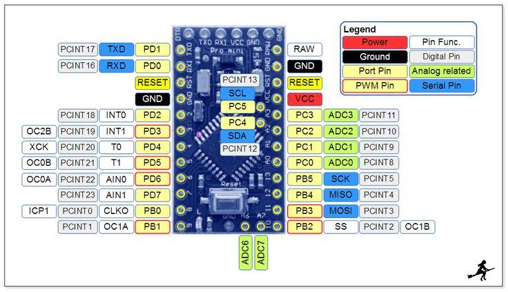 ProMini pinout    diagram      Arduino   Pinterest