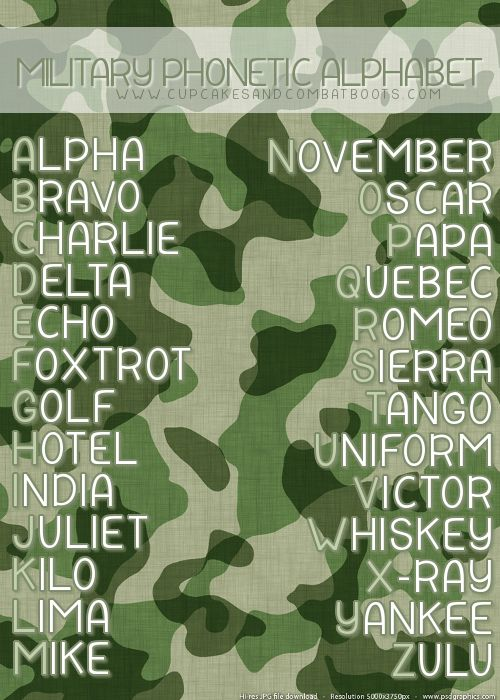 Military Phonetic Alphabet - because I'm always forgetting this!