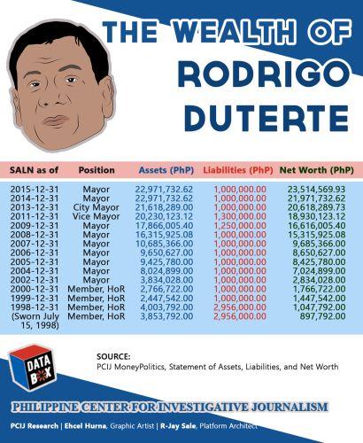 Rodrigo Duterte SALN