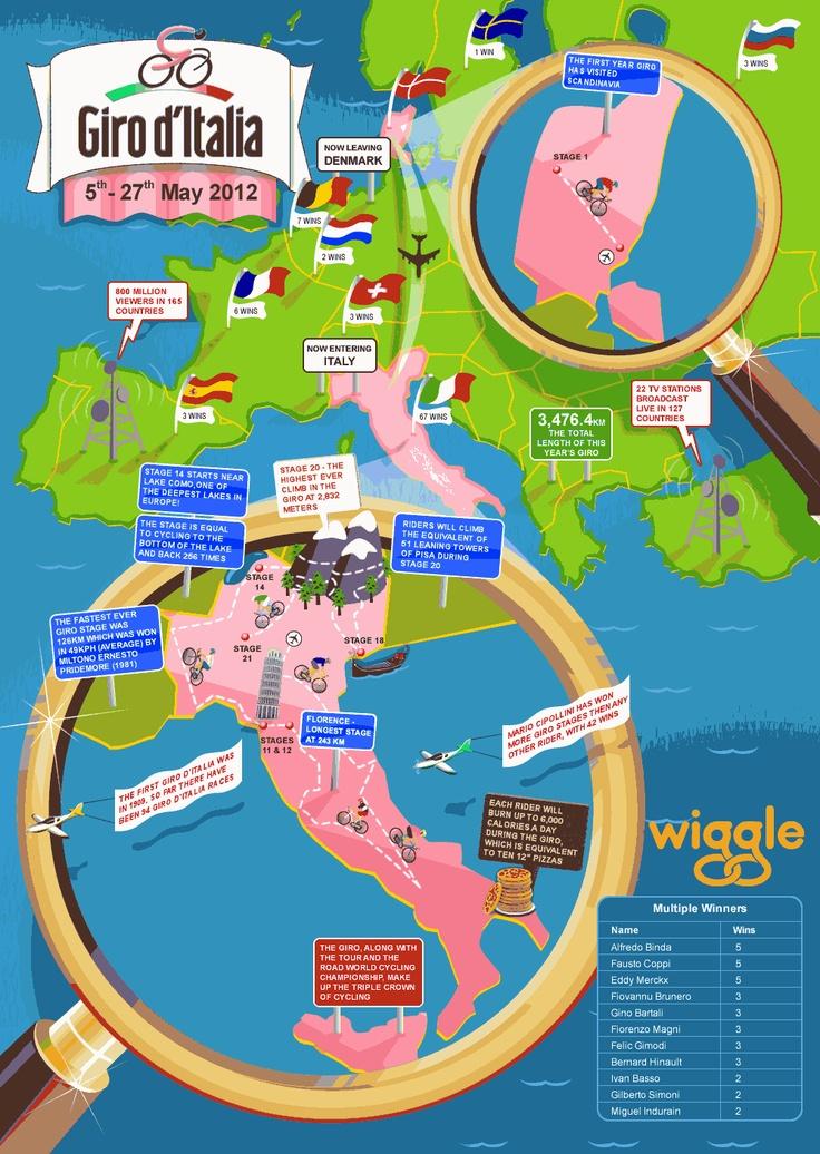 Giro d'Italia 2012 fun facts!