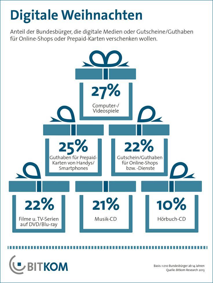Gutscheine für Online-Shops sind zu Weihnachten in diesem Jahr besonders beliebt: Gut ein Fünftel (22 Prozent) aller Bundesbürger wollen einen verschenken. Wie in den Vorjahren bereits gehören auch digitale Medien zu den beliebtesten Weihnachtsgeschenken. 27 Prozent der Bundesbürger möchten Computer- und Videospiele verschenken. Damit nehmen sie die Spitzenposition ein.