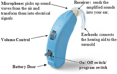 Hearing Aids- diagram and description - from Equal voice for Deaf Children