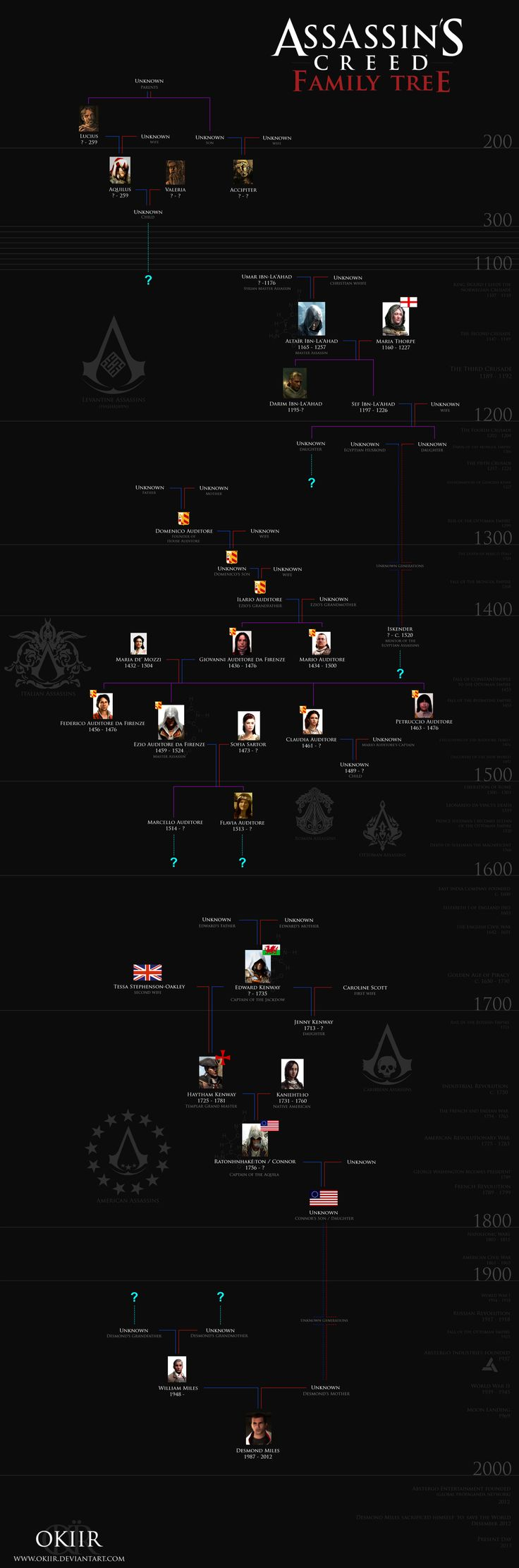 Assassin's Creed: Desmond Miles' Family Tree by okiir.deviantart.com on @deviantART