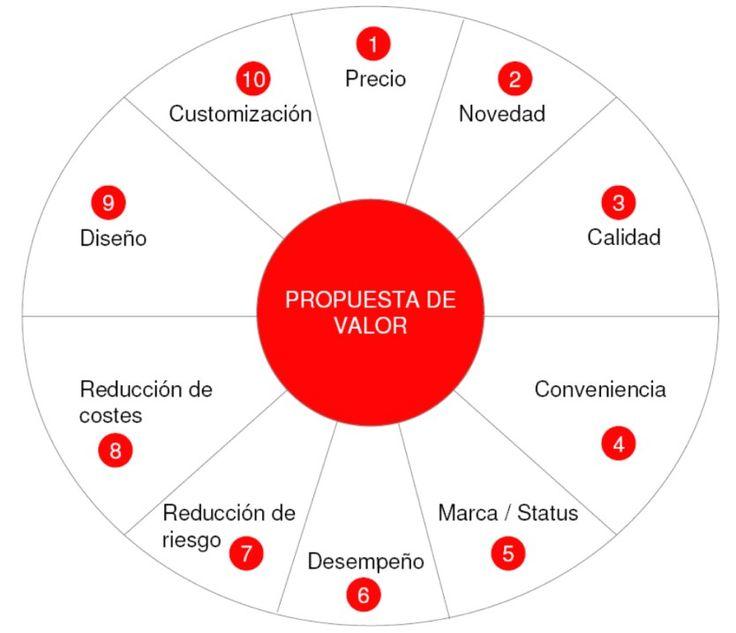 Marketing Turístico, customer experience, propuesta de valor,