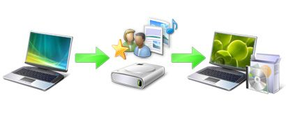 Illustration of the process of performing a custom installation of Windows7