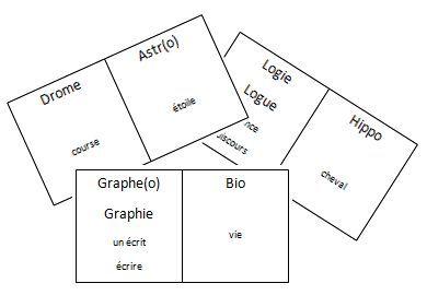Dominos sur le sens des préfixes et suffixes