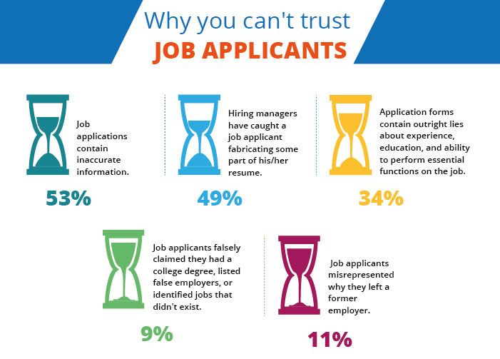 Applicants are going to say whatever they can to get the desired job.