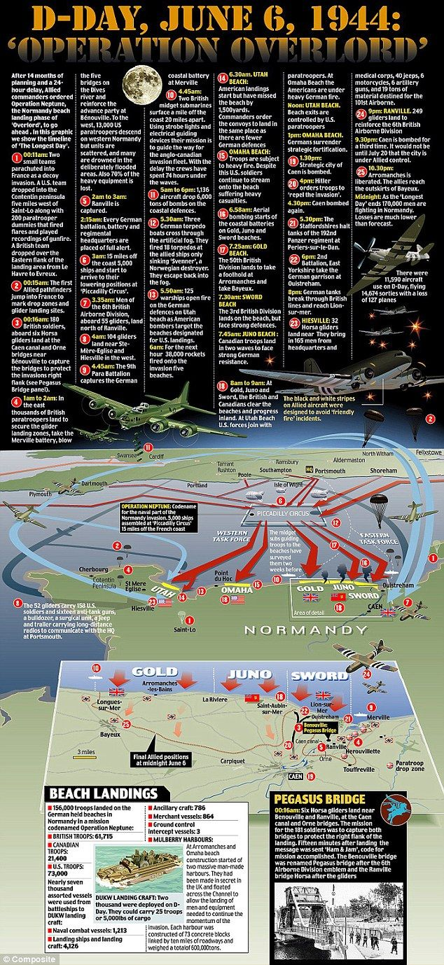 D-Day, June 6, 1944: 'Operation Overlord'