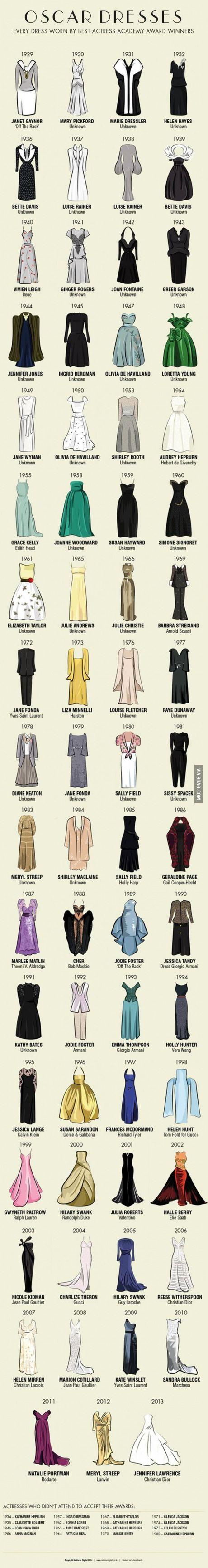 Os vestidos de todas as vencedoras do Oscar de Melhor Atriz da história.