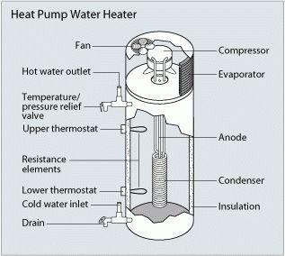 A diagram of a heat pump water heater.