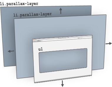 What does jquery.parallax do?    jParallax turns nodes into absolutely positioned layers that move in response to the mouse. Depending on their dimensions these layers move at different rates, in a parallaxy kind of way.    With a bit of CSS you can either set up windows to see these layers through, or leave them free to roam about.